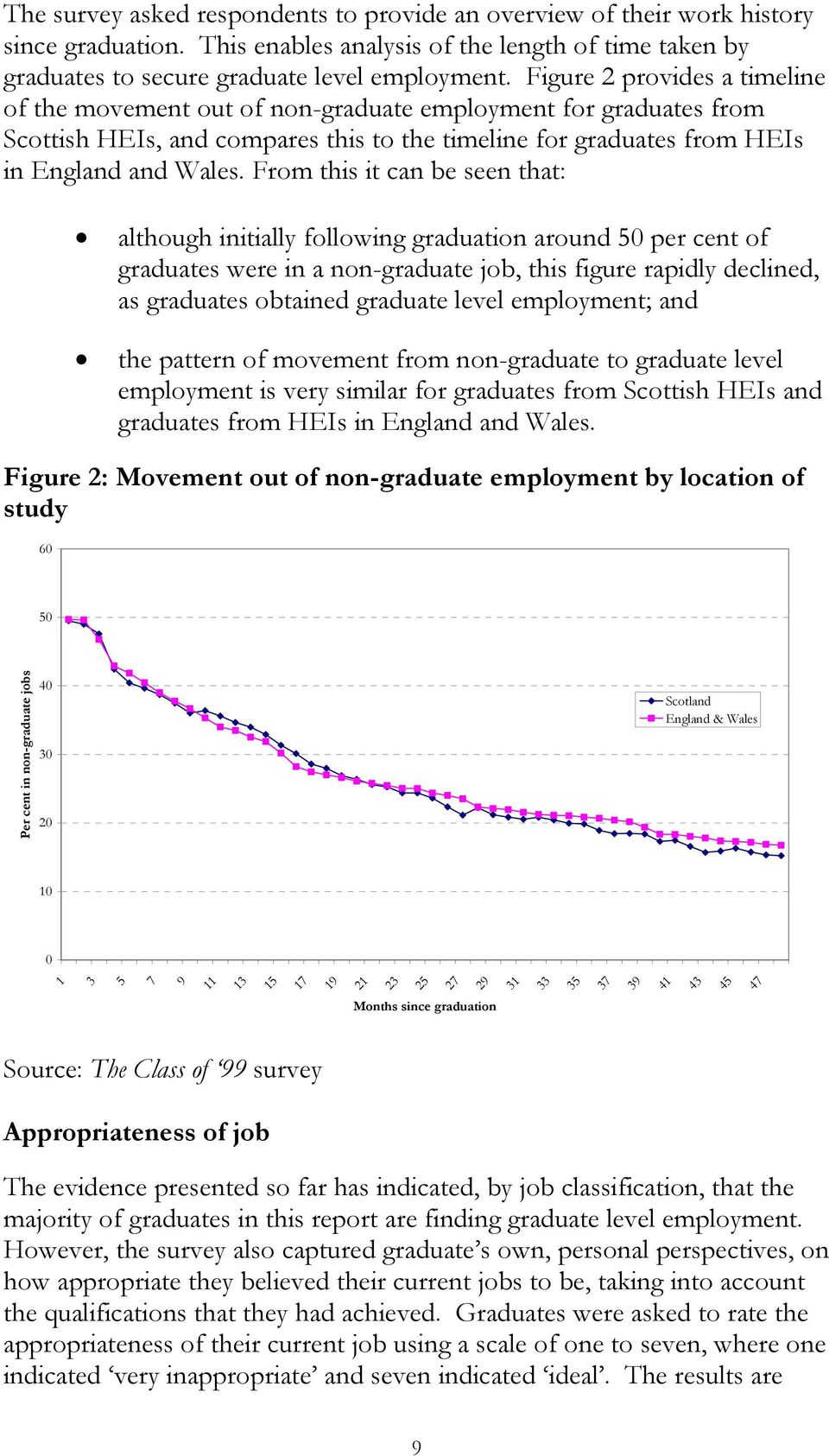 From this it can be seen that: although initially following graduation around 50 per cent of graduates were in a non-graduate job, this figure rapidly declined, as graduates obtained graduate level