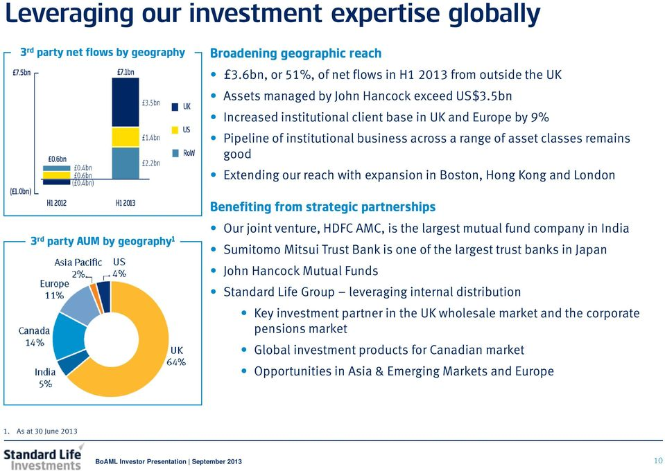 5bn Increased institutional client base in UK and Europe by 9% Pipeline of institutional business across a range of asset classes remains good Extending our reach with expansion in Boston, Hong Kong