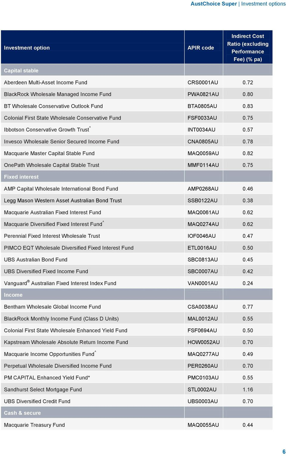 78 Macquarie Master Capital Stable Fund MAQ0059AU 0.82 OnePath Wholesale Capital Stable Trust MMF0114AU 0.75 Fixed interest AMP Capital Wholesale International Bond Fund AMP0268AU 0.