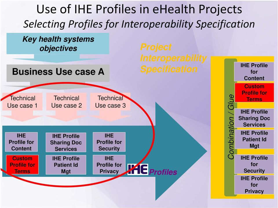 case 2 IHE Profile Sharing Doc Services IHE Profile Patient Id Mgt Technical Use case 3 IHE Profile for Security IHE Profile for Privacy Profiles