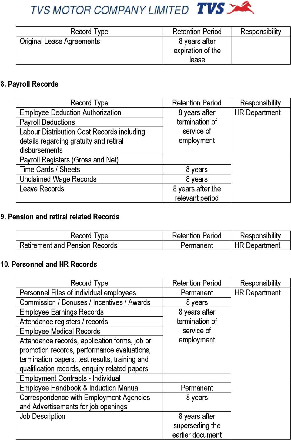 Registers (Gross and Net) Time Cards / Sheets termination of service of employment Unclaimed Wage Records Leave Records 9.