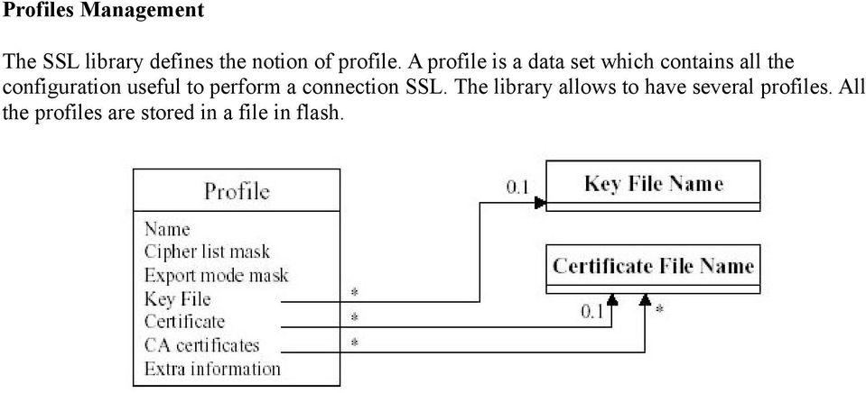 A profile is a data set which contains all the configuration