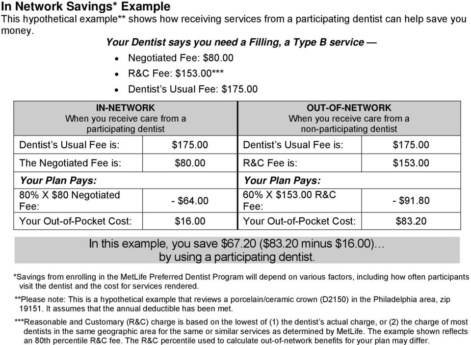 00 IN-NETWORK When you receive care from a participating dentist OUT-OF-NETWORK When you receive care from a non-participating dentist Dentist s Usual Fee is: $175.00 Dentist s Usual Fee is: $175.