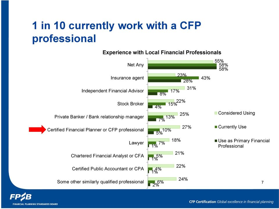 Advisor Stock Broker Lawyer Chartered Financial Analyst or CFA Certified Public Accountant or CPA 4% 10% 5% 7% 1% 5% 1% 4% 1% 8% 13% 7%
