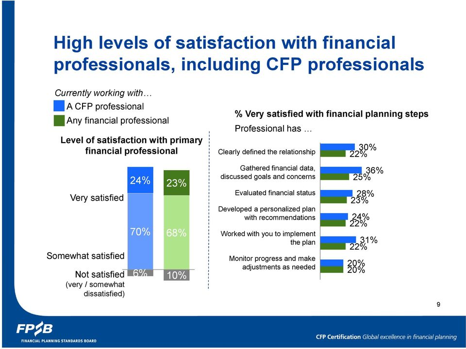 with financial planning steps Professional has Clearly defined the relationship Gathered financial data, discussed goals and concerns Evaluated financial status