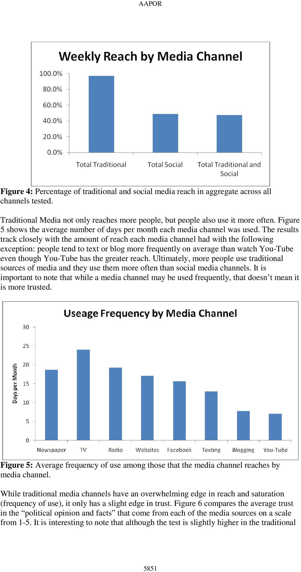 The results track closely with the amount of reach each media channel had with the following exception: people tend to text or blog more frequently on average than watch You-Tube even though You-Tube