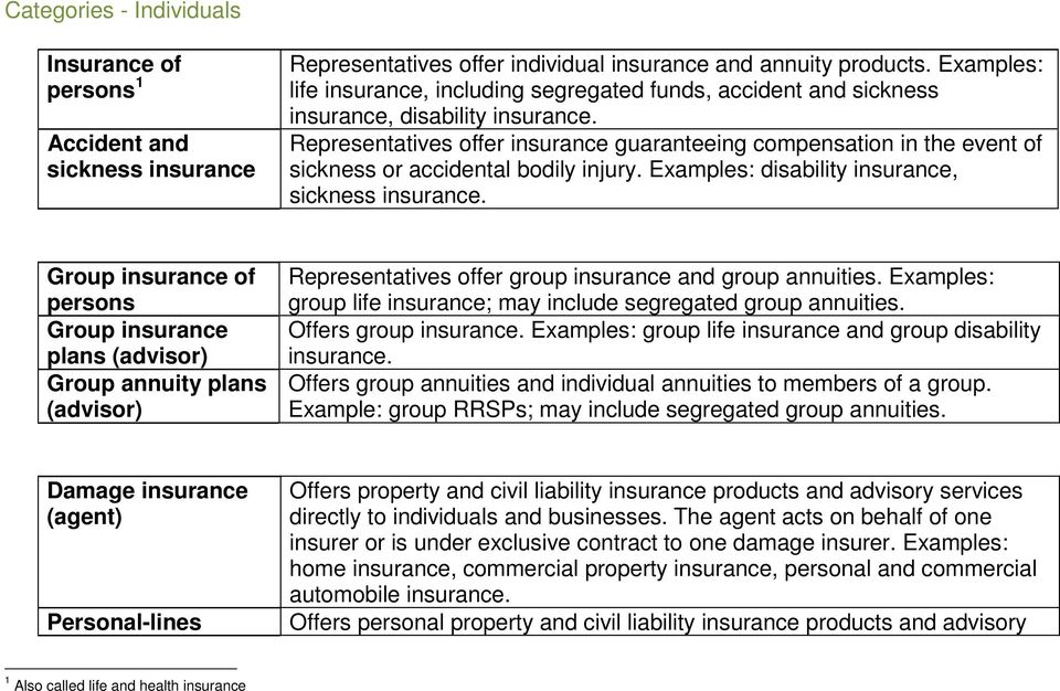 Representatives offer insurance guaranteeing compensation in the event of sickness or accidental bodily injury. Examples: disability insurance, sickness insurance.