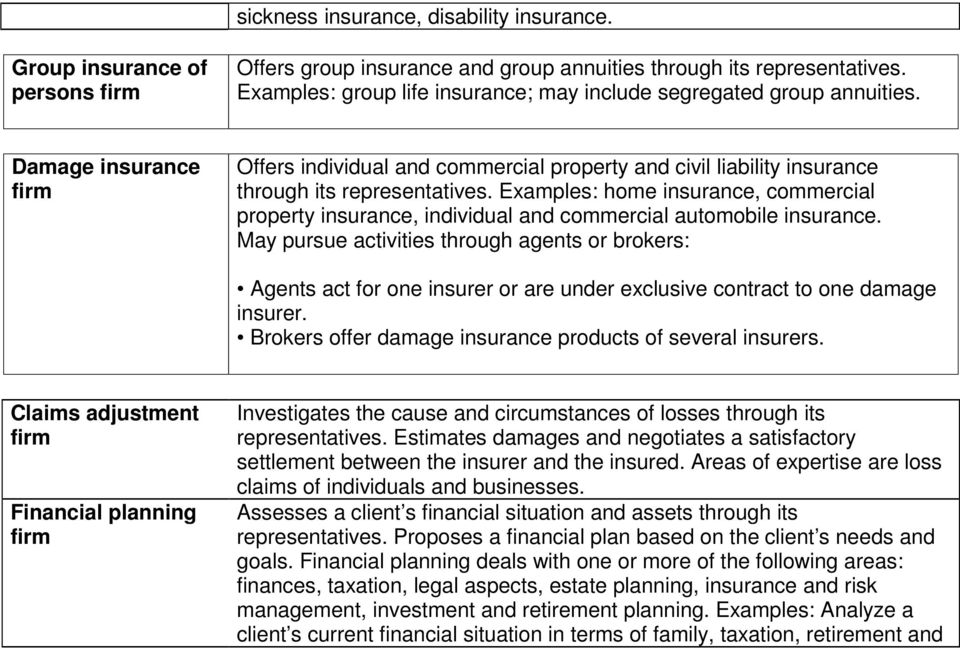 Examples: home insurance, commercial property insurance, individual and commercial automobile insurance.