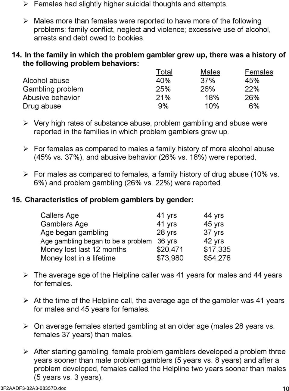 In the family in which the problem gambler grew up, there was a history of the following problem behaviors: Total Males Females Alcohol abuse 40% 37% 45% Gambling problem 25% 26% 22% Abusive behavior