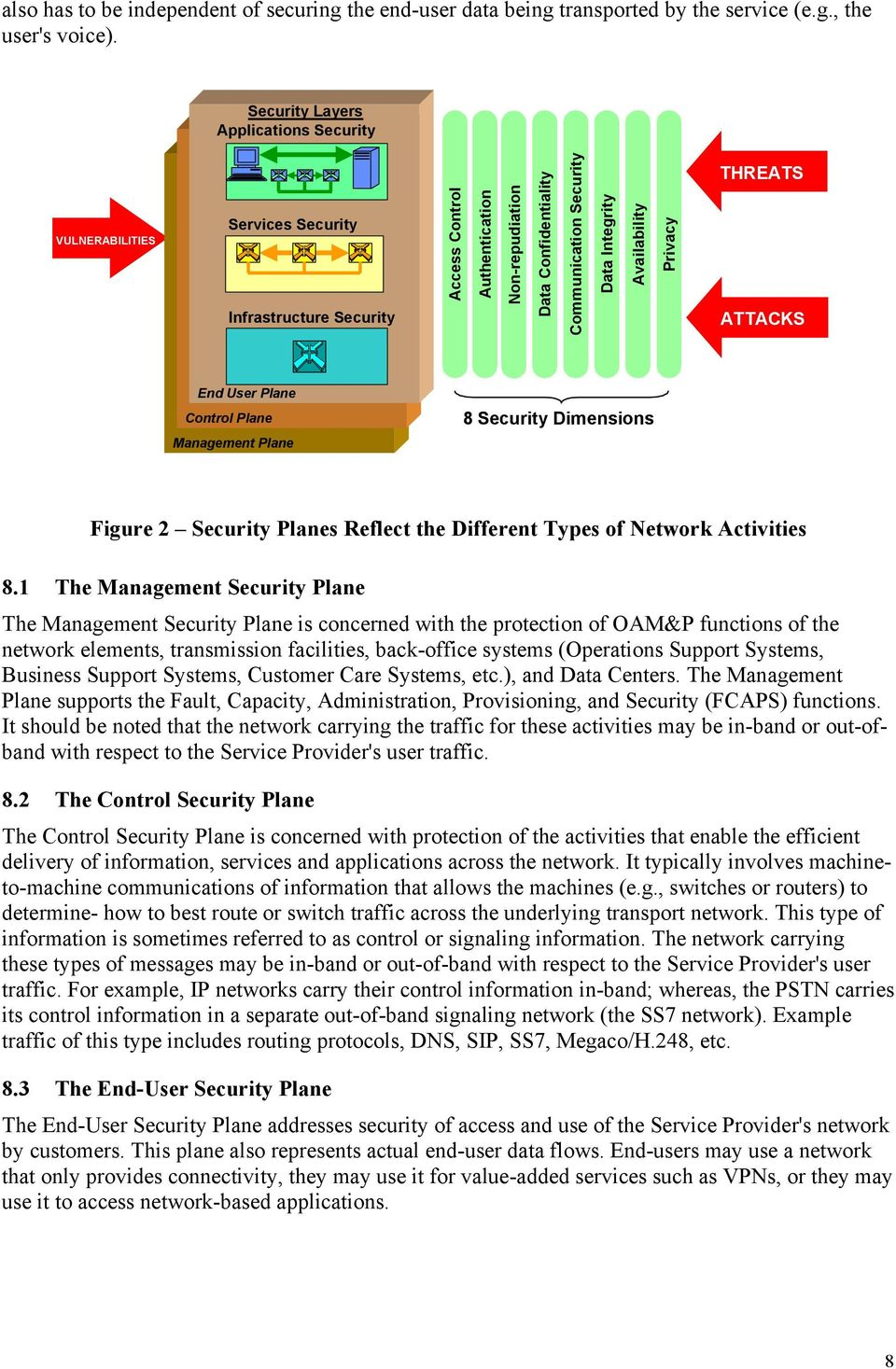 Different Types of Network Activities 8.