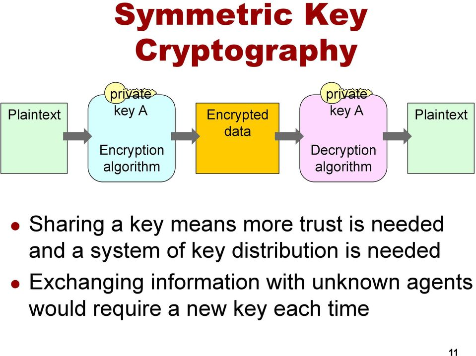 means more trust is needed and a system of key distribution is needed l