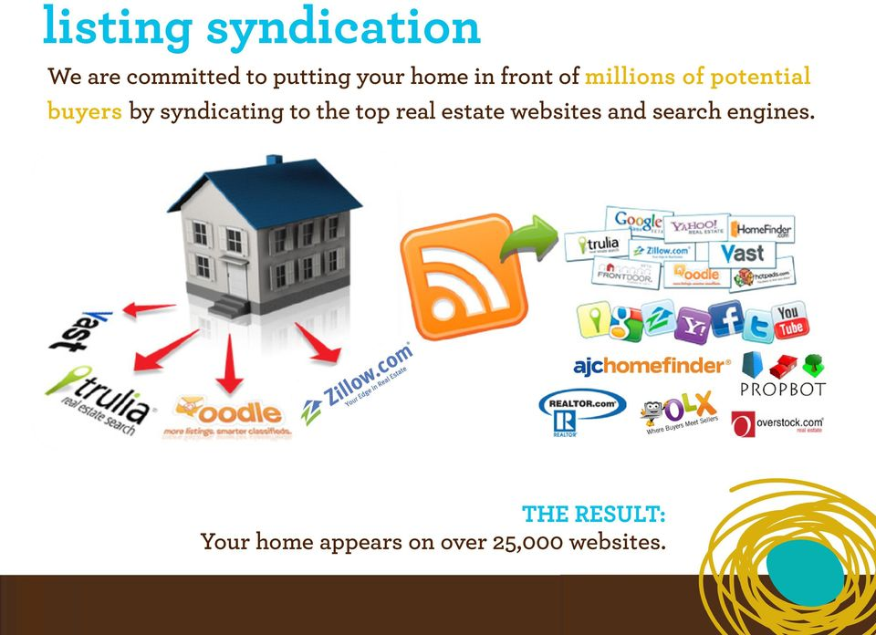 syndicating to the top real estate websites and search