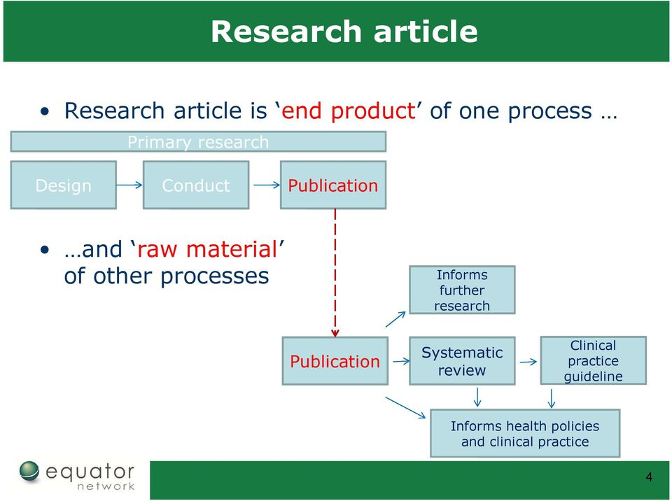 other processes Informs further research Publication Systematic
