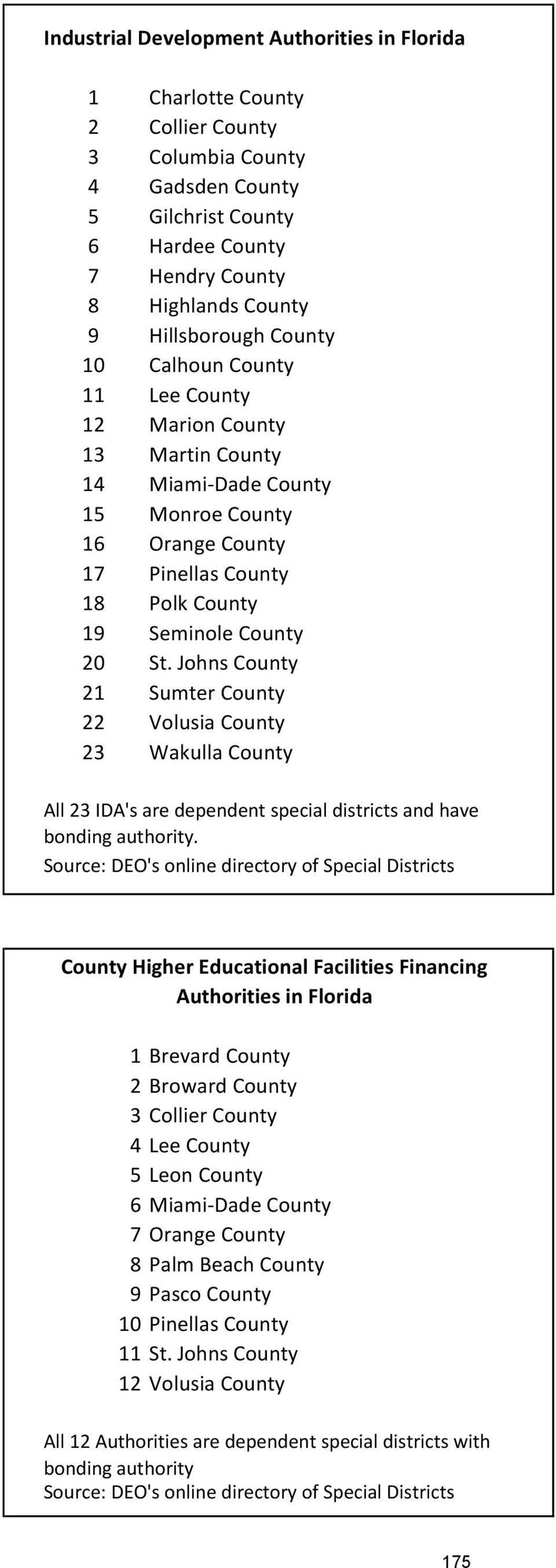 Johns County 21 Sumter County 22 Volusia County 23 Wakulla County All 23 IDA's are dependent special districts and have bonding authority.