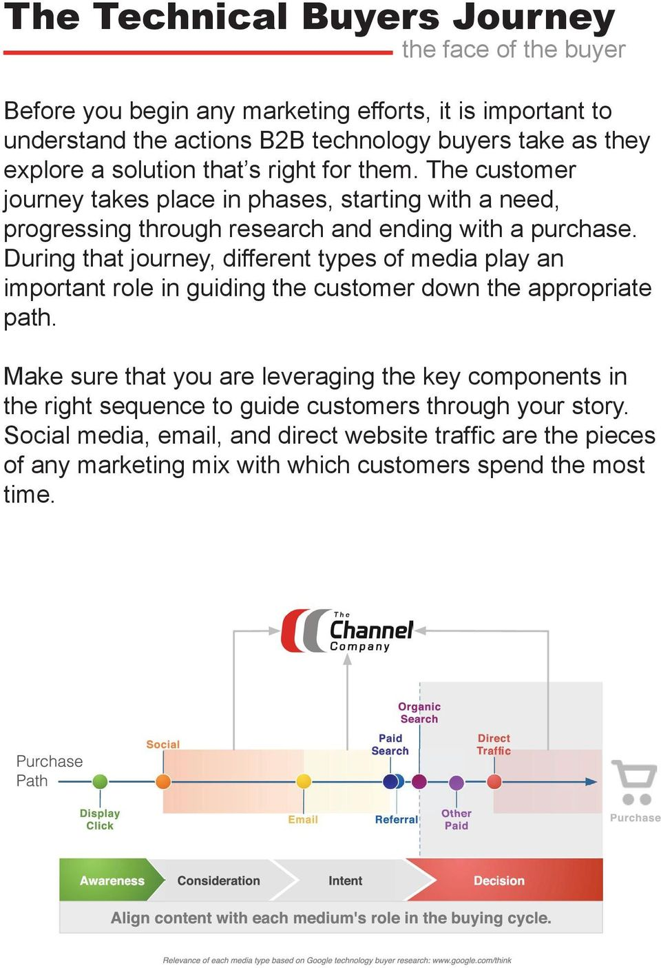 During that journey, different types of media play an important role in guiding the customer down the appropriate path.