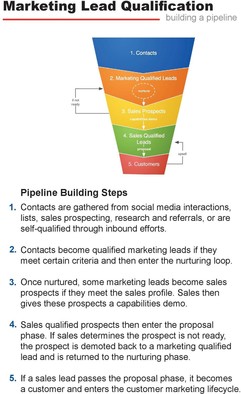 Contacts become qualified marketing leads if they meet certain criteria and then enter the nurturing loop. Once nurtured, some marketing leads become sales prospects if they meet the sales profile.