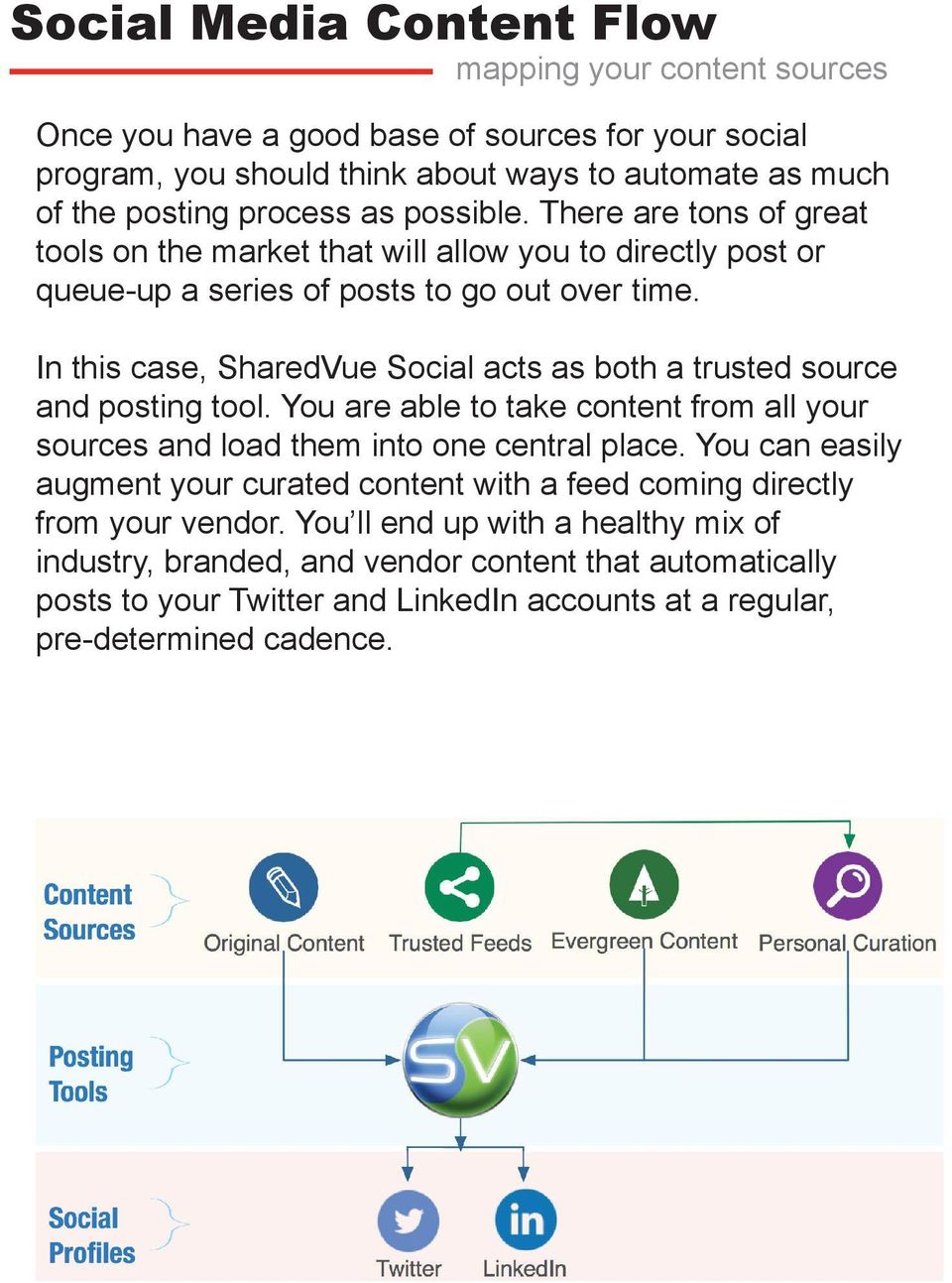 In this case, SharedVue Social acts as both a trusted source and posting tool. You are able to take content from all your sources and load them into one central place.