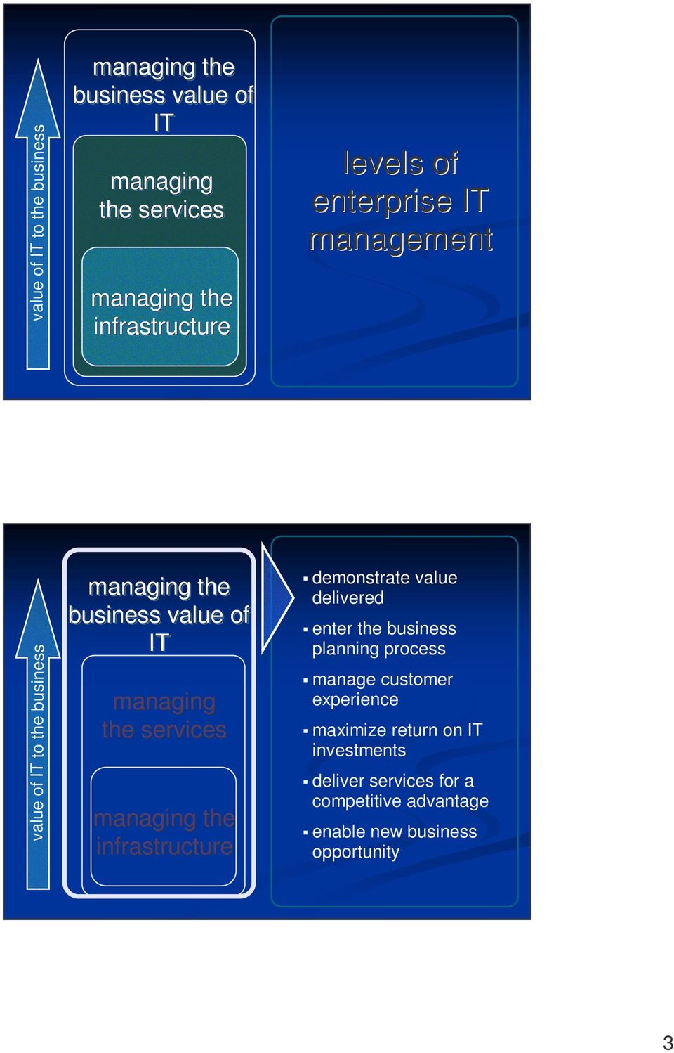 infrastructure demonstrate value delivered enter the business planning process manage customer