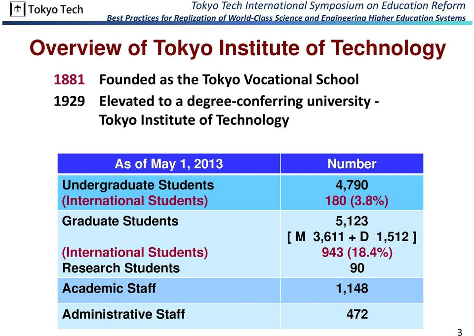 Students (International Students) Graduate Students (International Students) Research Students Number