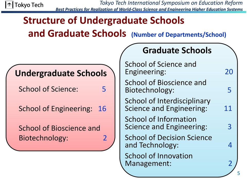 Engineering: 20 School of Bioscience and Biotechnology: 5 School of Interdisciplinary Science and Engineering: 11 School