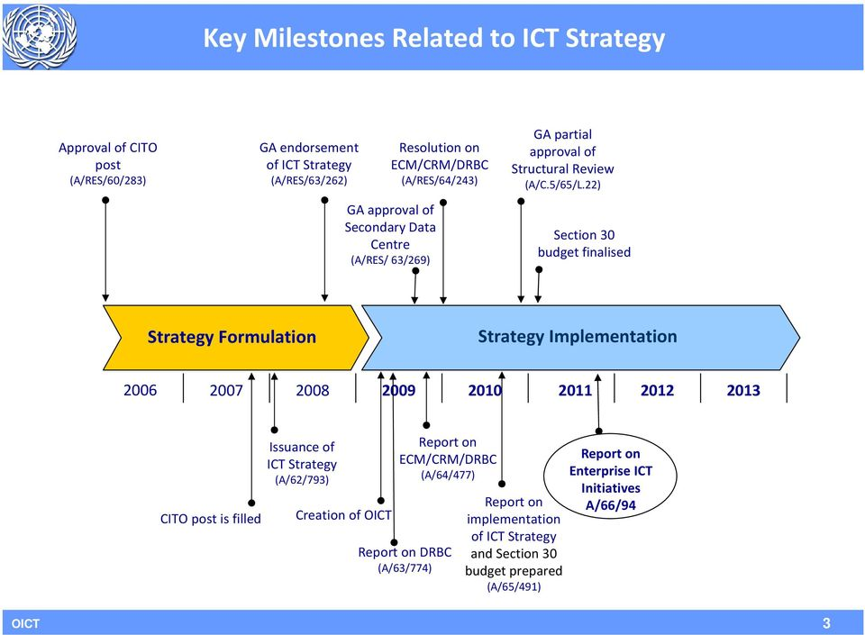 22) Section 30 budget finalised Strategy Formulation Strategy Implementation 2006 2007 2008 2009 2010 2011 2012 2013 CITO post is filled Issuance of ICT Strategy