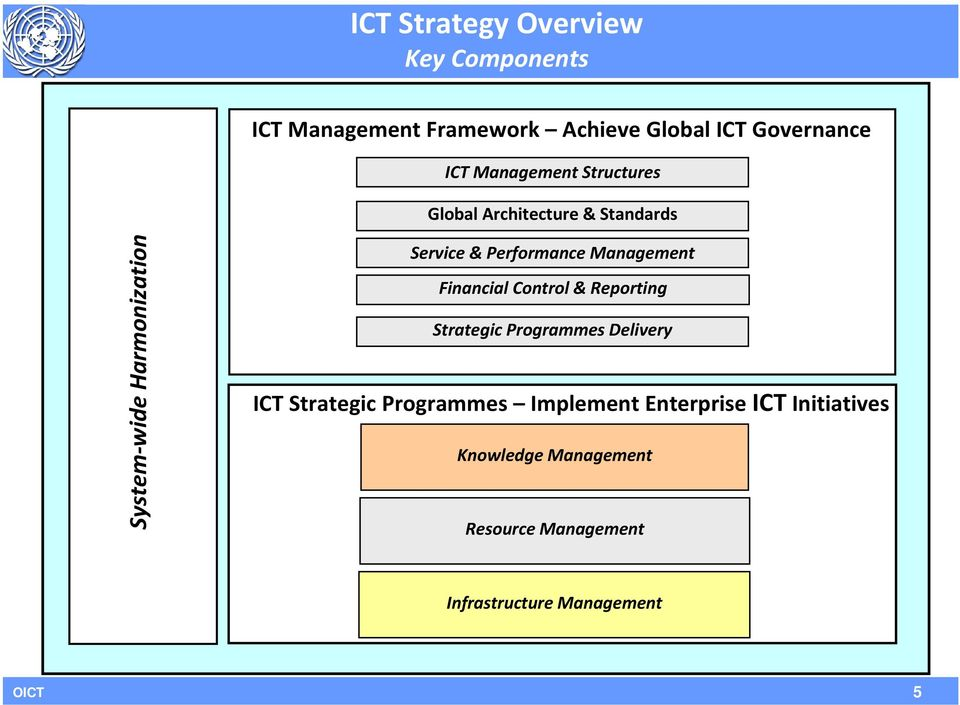 Performance Management Financial Control & Reporting Strategic Programmes Delivery ICT Strategic