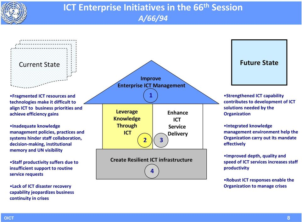 support to routine service requests Lack of ICT disaster recovery capability jeopardizes business continuity in crises Improve Enterprise ICT Management Leverage Knowledge Through ICT 2 1 Enhance ICT