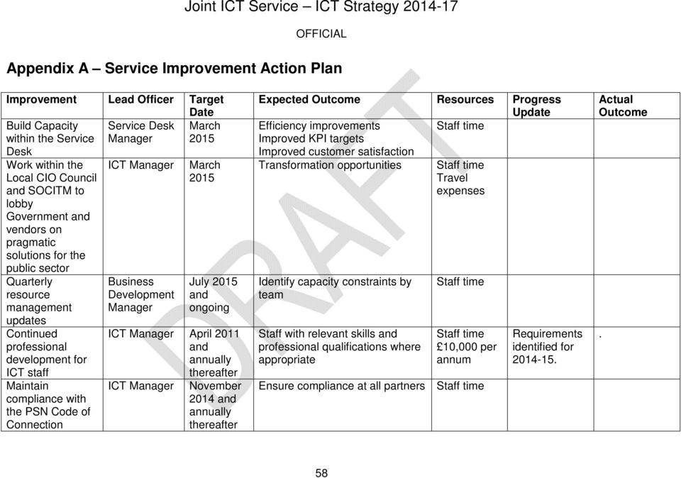 of Connection ICT Manager Business Development Manager March 2015 July 2015 and ongoing ICT Manager April 2011 and annually thereafter ICT Manager November 2014 and annually thereafter Expected