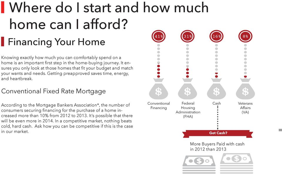 Conventional Fixed Rate Mortgage 41% 31% 16% 8% According to the Mortgage Bankers Association*, the number of consumers securing financing for the purchase of a home increased more than 10% from 2012