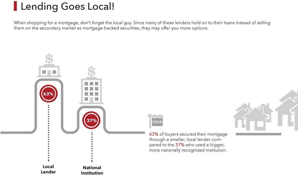 mortgage-backed securities, they may offer you more options.