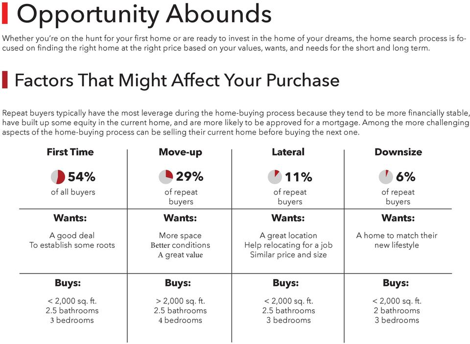 Factors That Might Affect Your Purchase Repeat buyers typically have the most leverage during the home-buying process because they tend to be more financially stable, have built up some equity in the