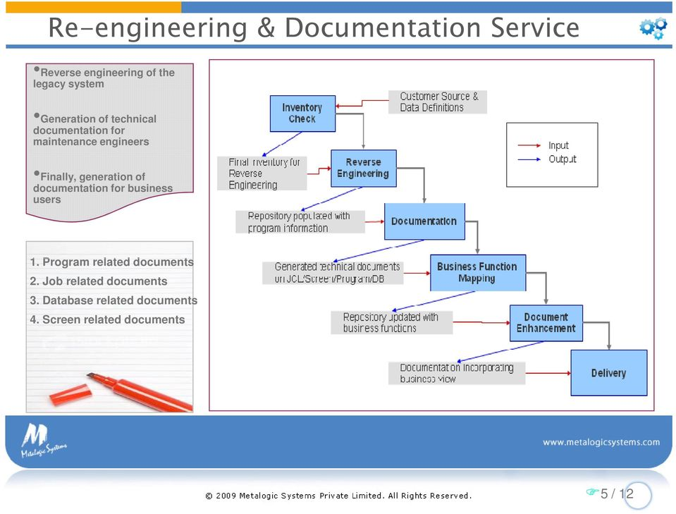 generation of documentation for business users 1. Program related documents 2.