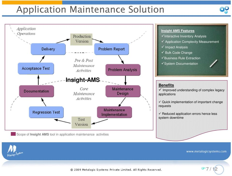 Improved understanding of complex legacy applications Quick implementation of important change requests Reduced