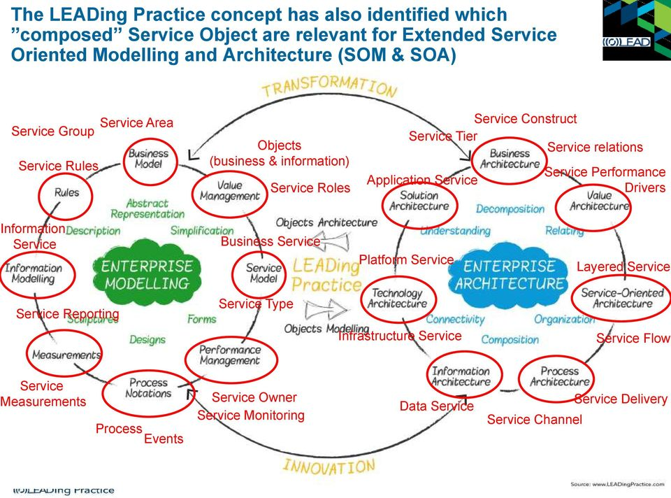 Application Service Service Performance Drivers Information Service Business Service Platform Service Layered Service Service Reporting Service Type