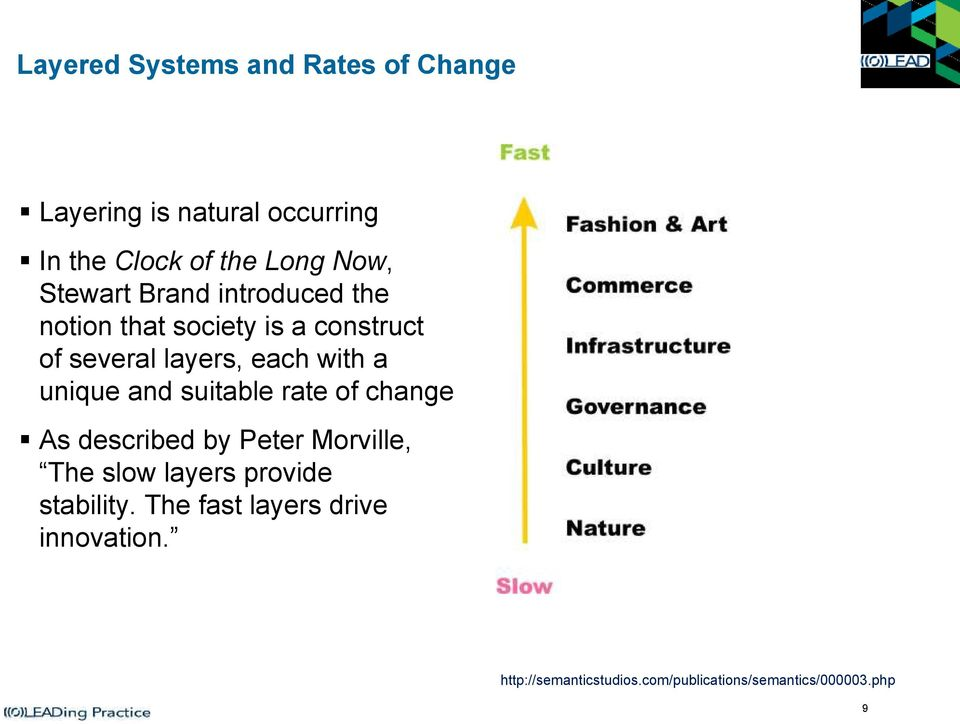 unique and suitable rate of change As described by Peter Morville, The slow layers provide