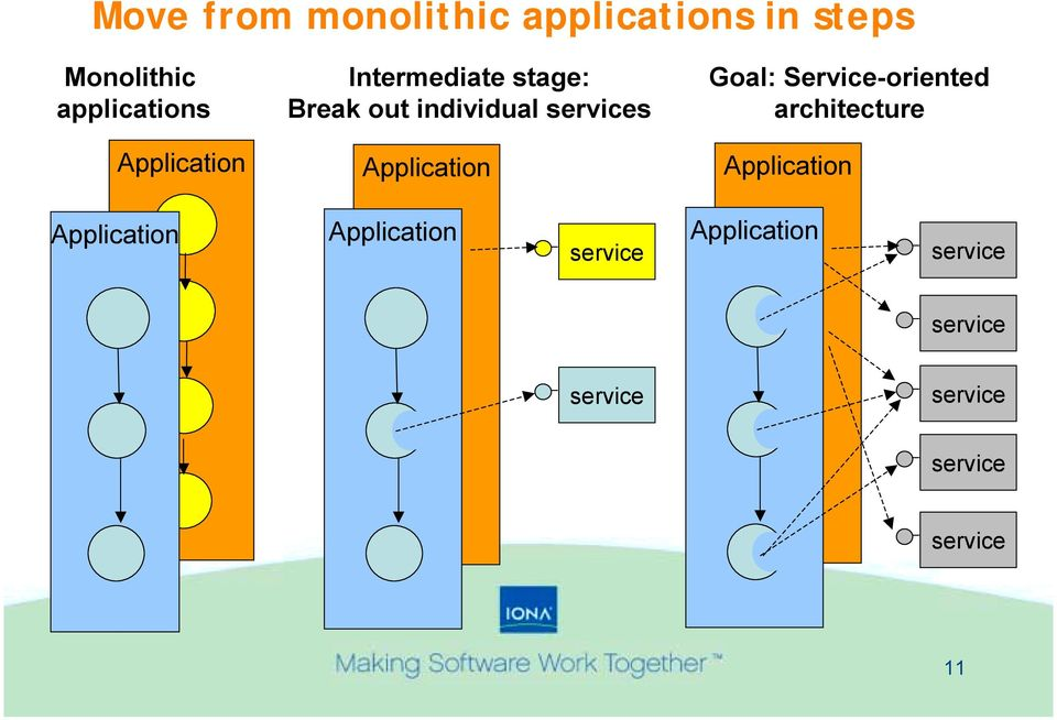 Application Goal: Service-oriented architecture Application
