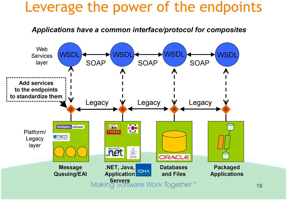 the endpoints to standardize them Legacy Legacy Legacy Platform/ Legacy layer