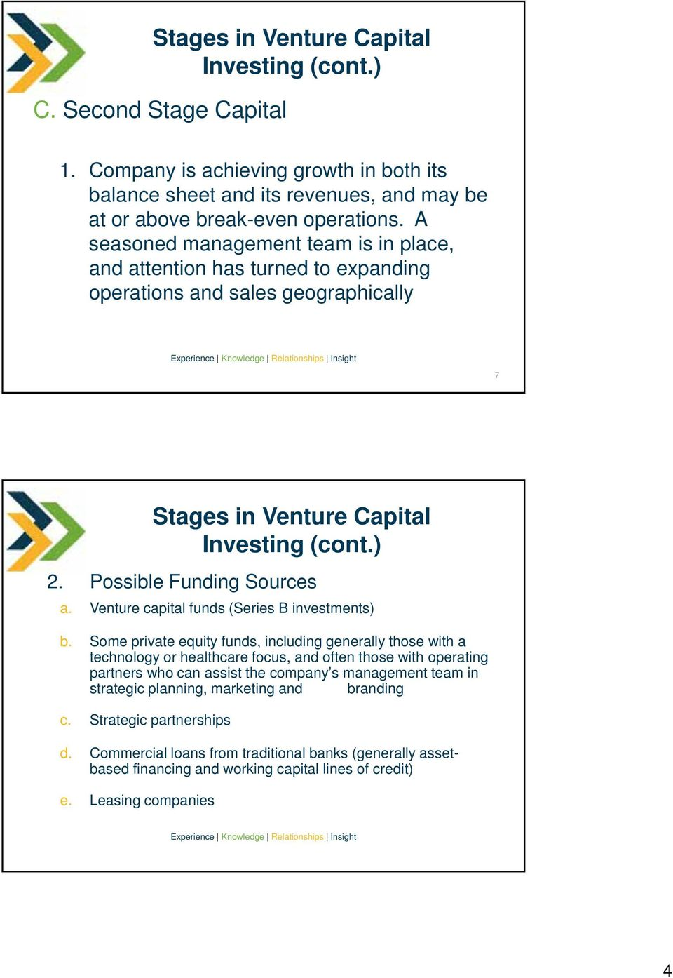 Venture capital funds (Series B investments) b.