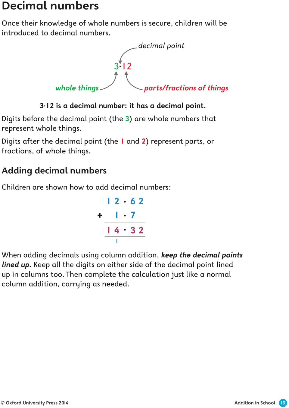 Digits after the decimal point (the 1 and 2) represent parts, or fractions, of whole things.