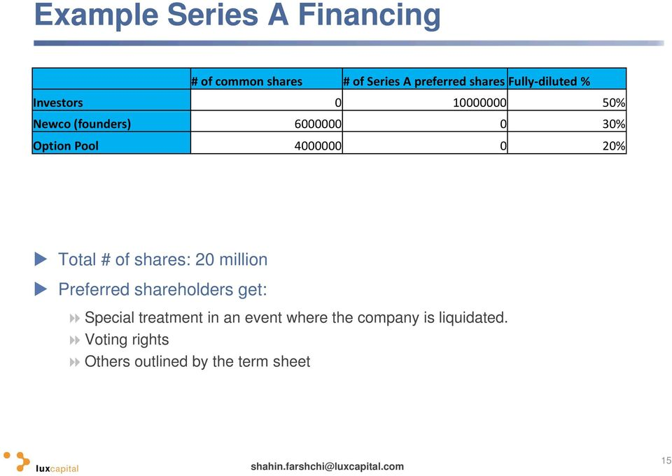 0 20% Total # of shares: 20 million Preferred shareholders get: Special treatment in