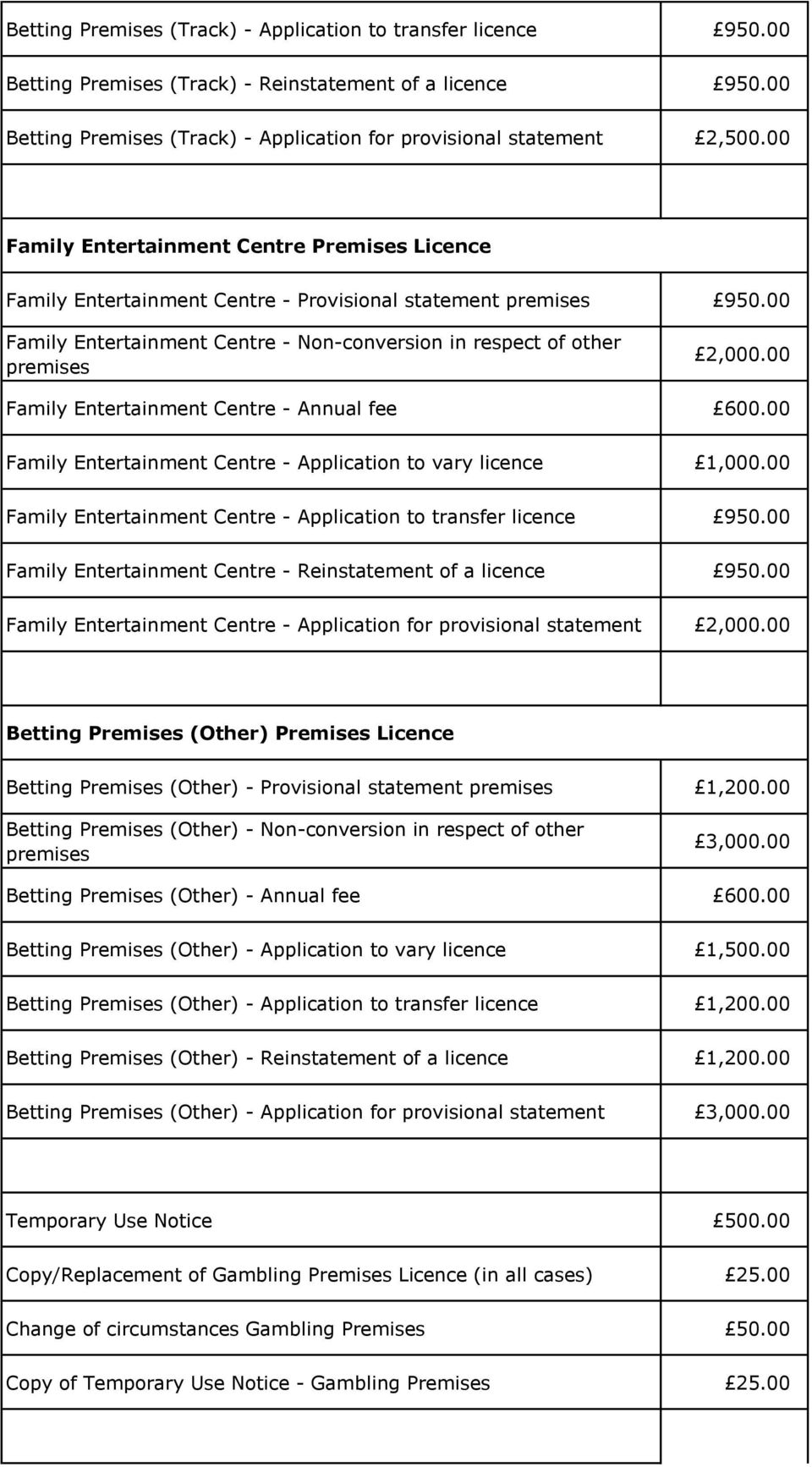 00 Family Entertainment Centre - Annual fee 600.00 Family Entertainment Centre - Application to vary licence 1,000.00 Family Entertainment Centre - Application to transfer licence 950.