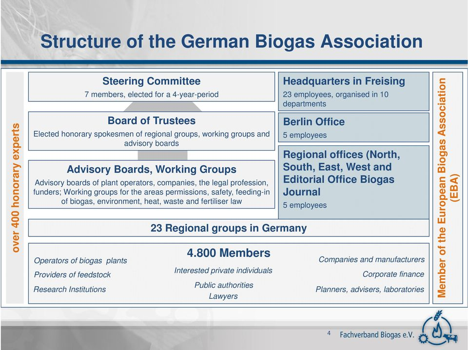 of biogas, environment, heat, waste and fertiliser law Operators of biogas plants Providers of feedstock Research Institutions Headquarters in Freising 23 employees, organised in 10 departments