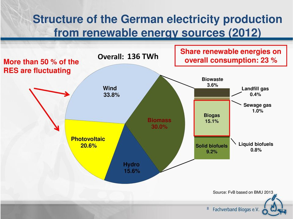8% Share renewable energies on overall consumption: 23 % Biowaste 3.6% Landfill gas 0.