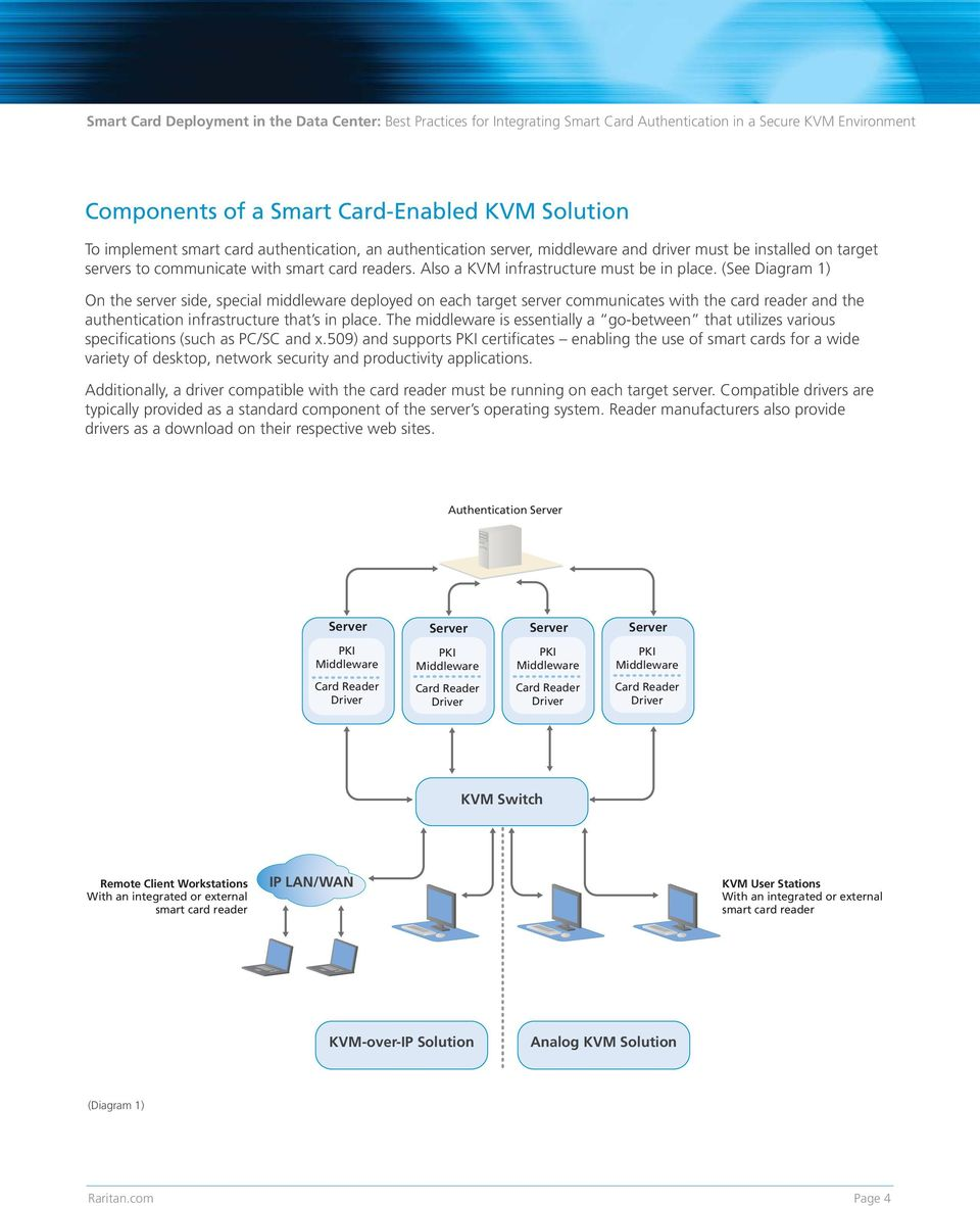 (See Diagram 1) On the server side, special middleware deployed on each target server communicates with the card reader and the authentication infrastructure that s in place.