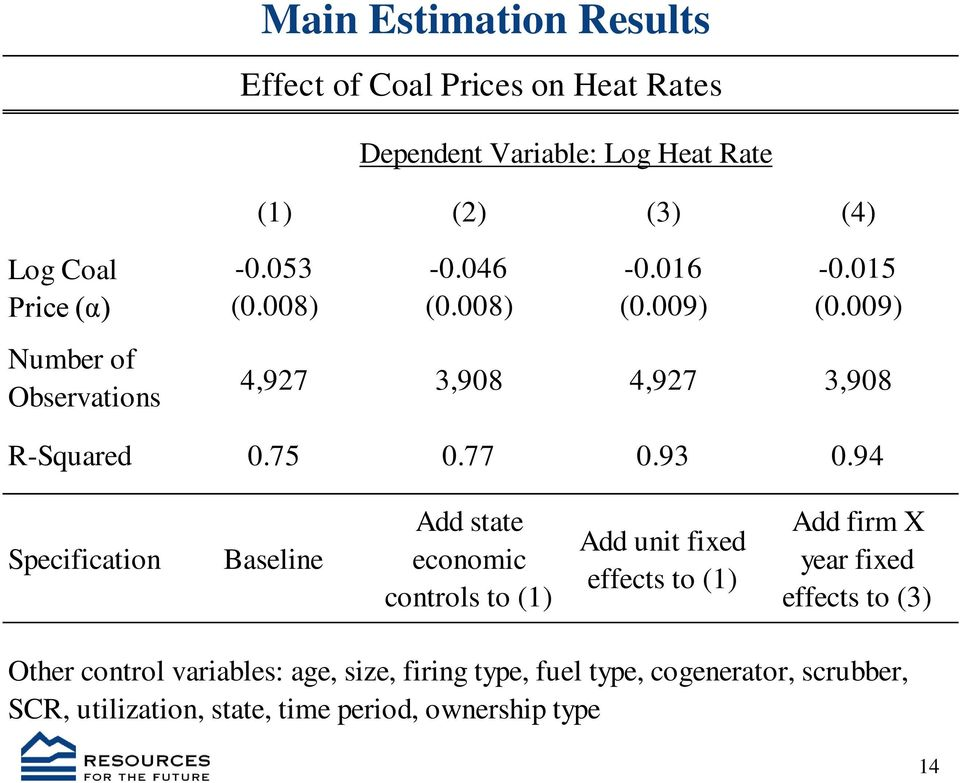 94 Specification Baseline Add state economic controls to (1) Add unit fixed effects to (1) Add firm X year fixed effects to (3)
