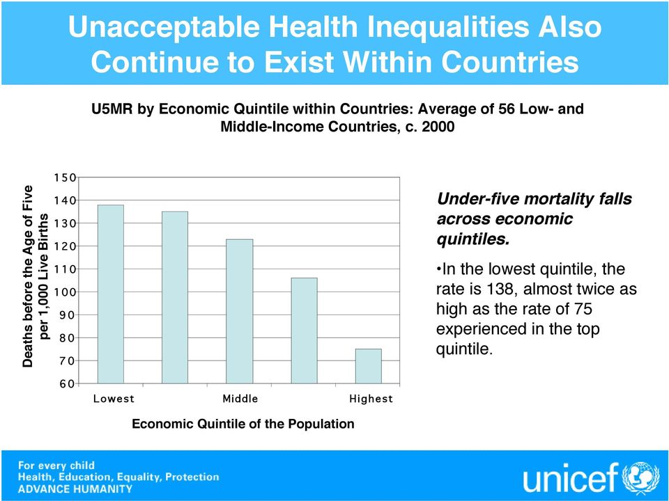 2000 Deaths before the Age of Five per 1,000 Live Births 150 140 130 120 110 100 90 80 70 Under-five mortality falls
