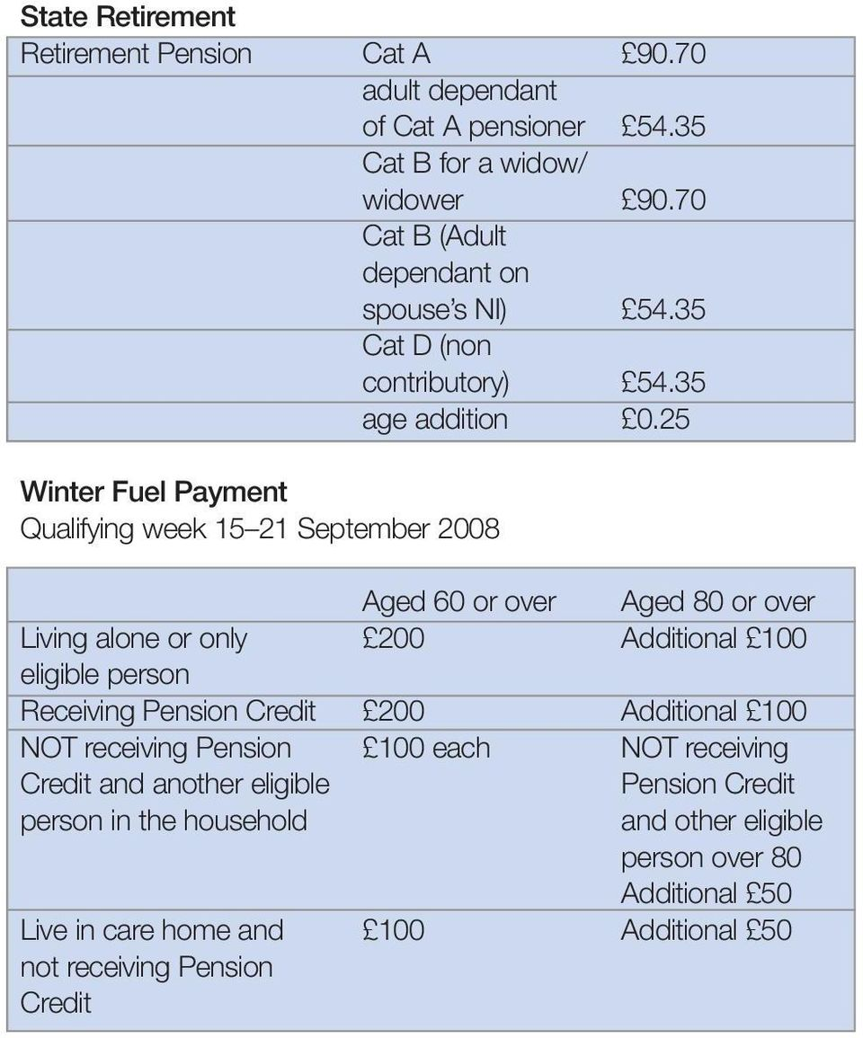 25 Winter Fuel Payment Qualifying week 15 21 September 2008 Aged 60 or over Aged 80 or over Living alone or only 200 Additional 100 eligible person Receiving