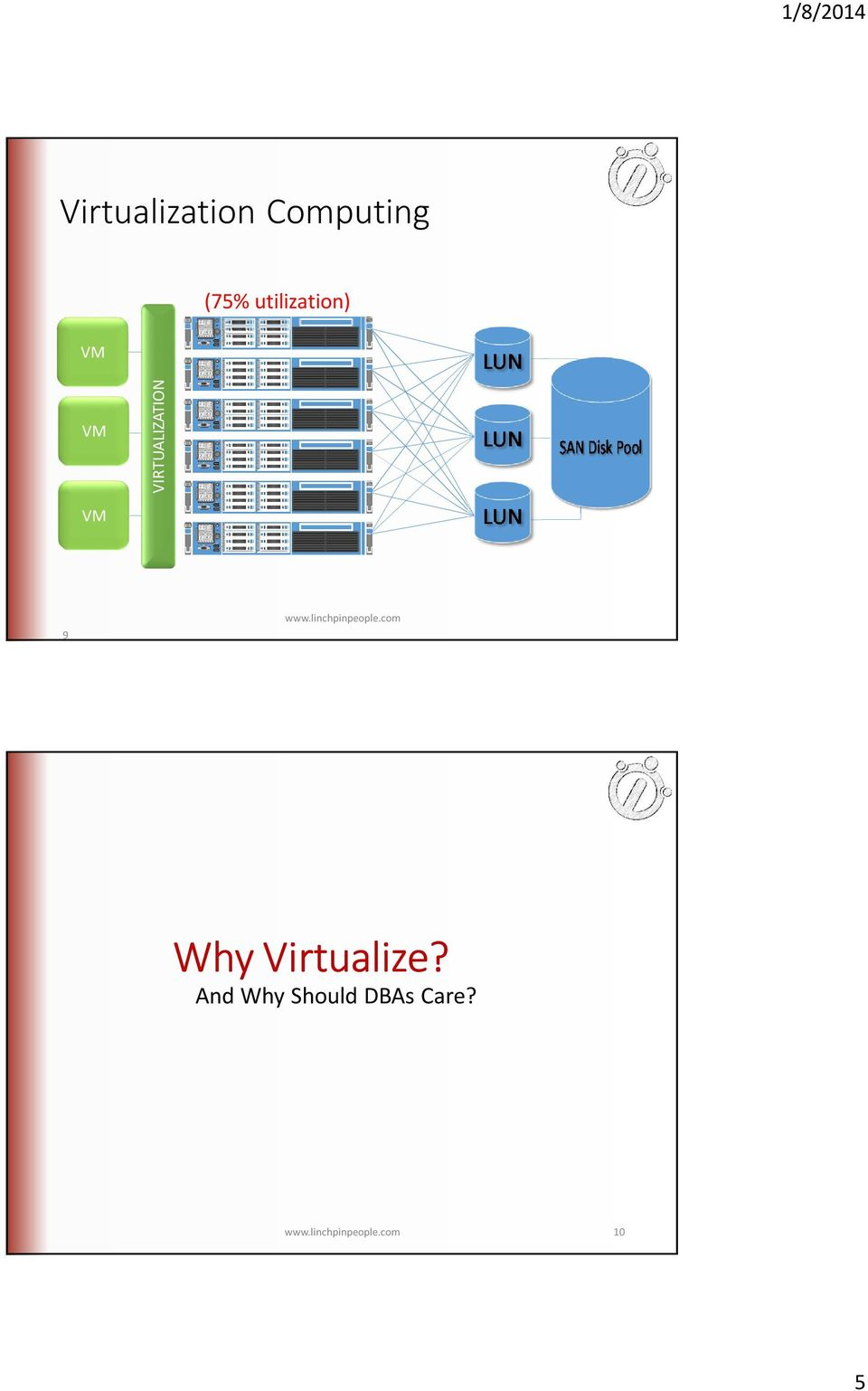 linchpinpeople.com Why Virtualize?