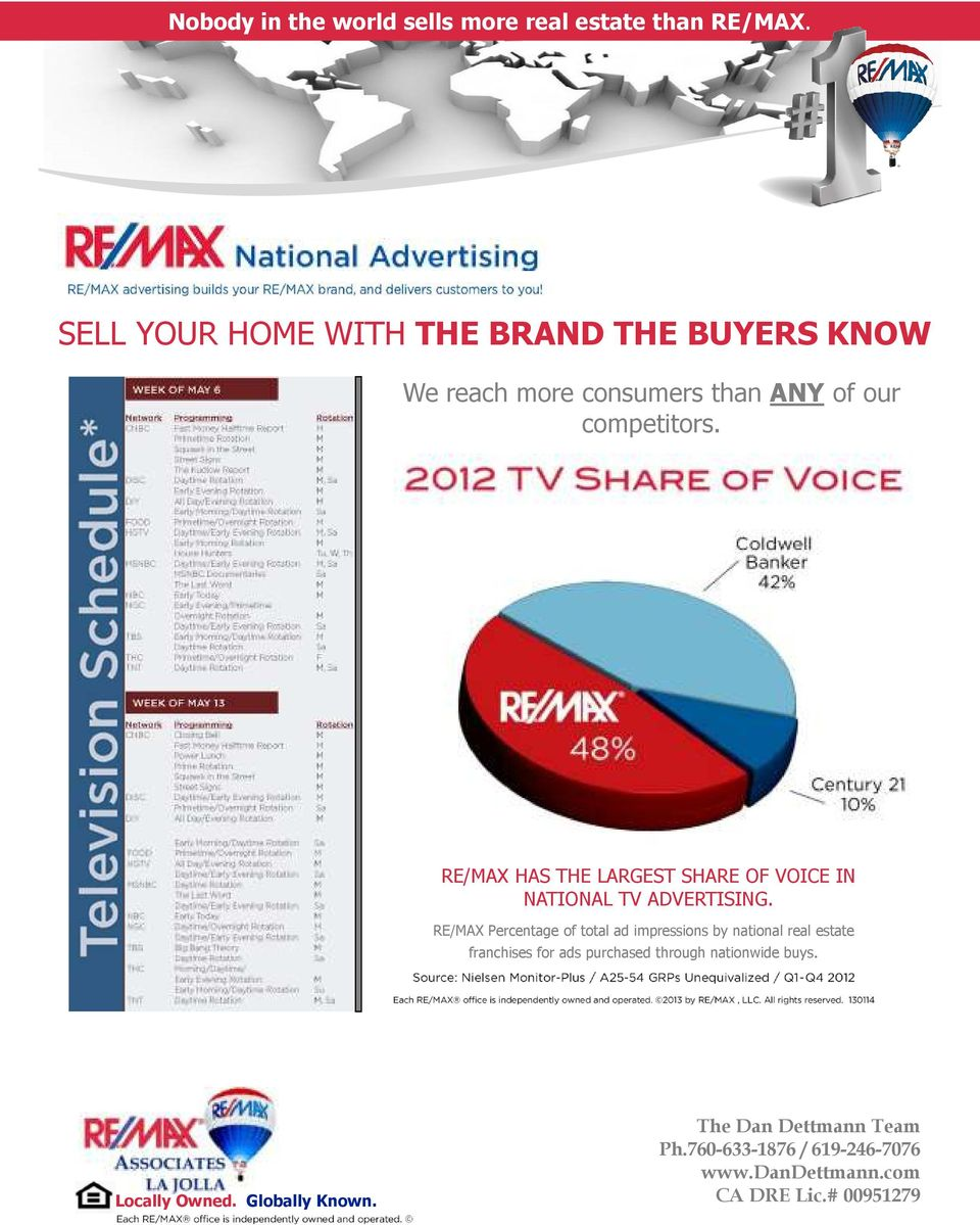 RE/MAX HAS THE LARGEST SHARE OF VOICE IN NATIONAL TV ADVERTISING.