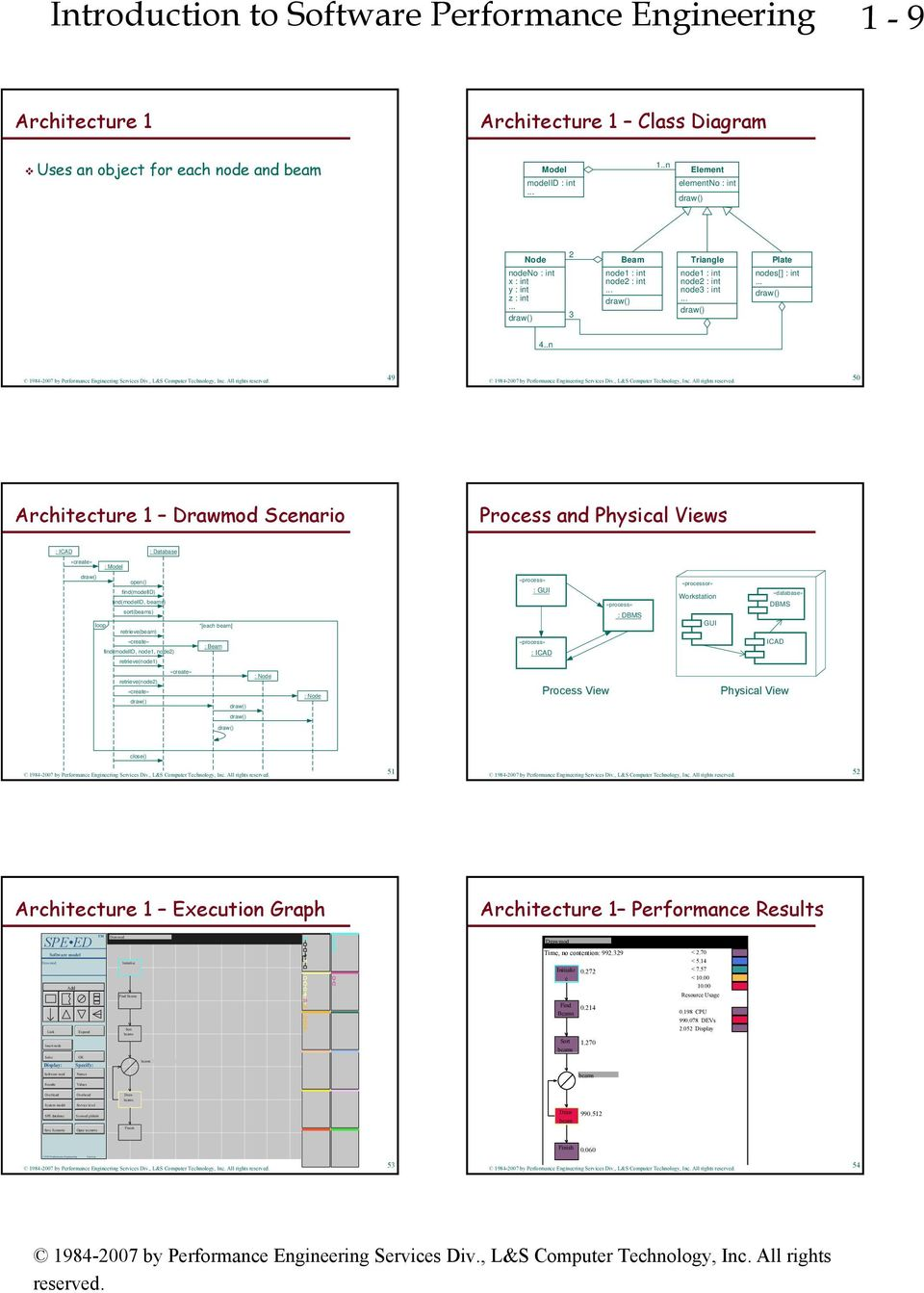 .n 49 50 Architecture 1 Drawmod Scenario Process and Physical Views : ICAD : Database : open() find(modelid) find(modelid, ) «process» : GUI «process» «processor» Workstation «database» DBMS sort()